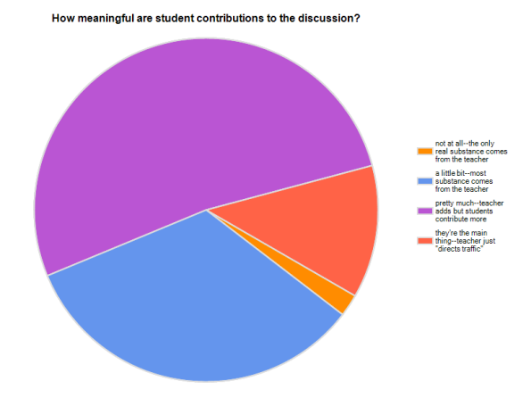 Student contributions to discussion
